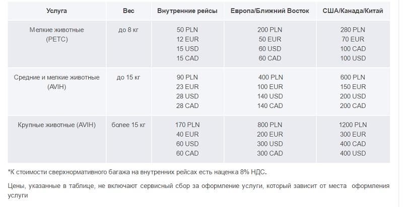 оплата за перевозку животный на рейсах польских авиалиний - Lot